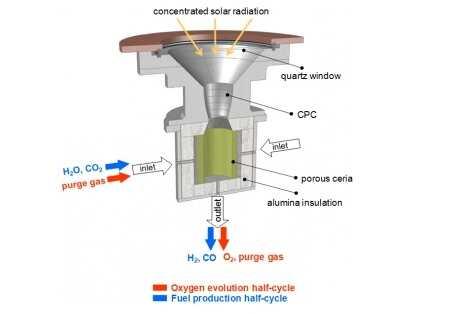 Научен проект създава първия ''слънчев'' керосин