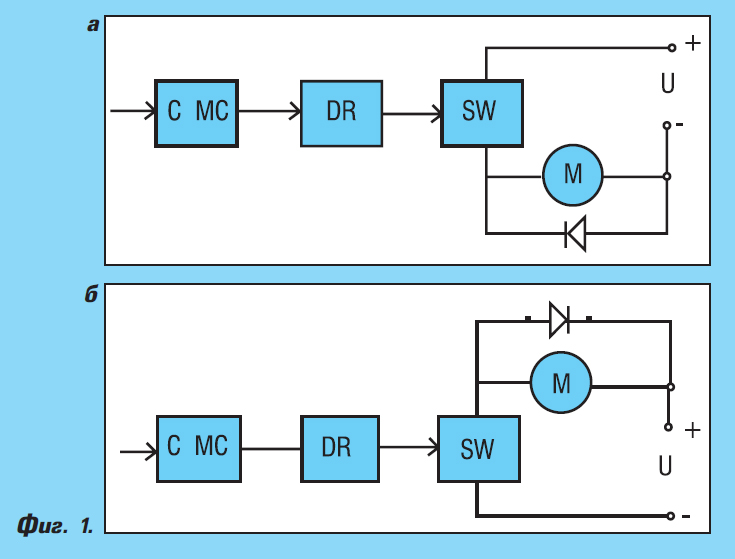 Съвременни тенденции в управлението на електродвигатели